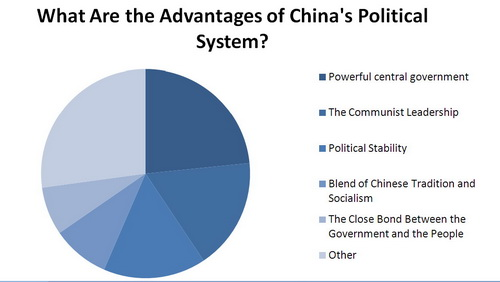 poll what are the advantages of s political system 23 45% chose the centralized system that permits rapid mobilization of large resources 17 22% cited the communist leadership 15 88% chose political