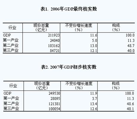 gdp增速_2007gdp
